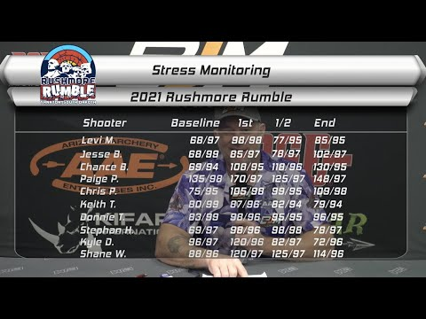 Archer Stress monitoring data from Rushmore Rumble